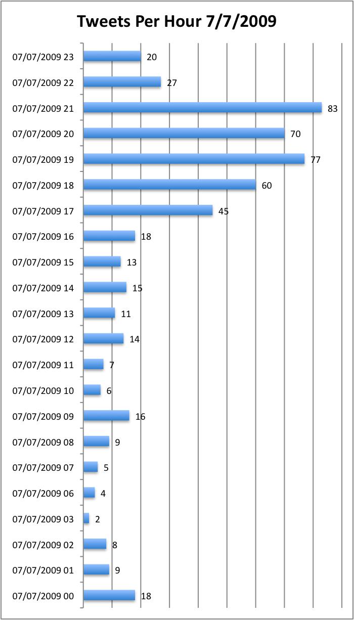 tweets-per-hour-07-07-2009