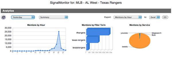 Texas Rangers ALCS Win Tweets