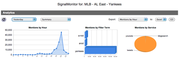 Yankees Loss ALCS Tweets