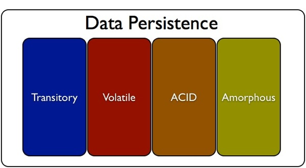Big Data, Real Time Data Persistance