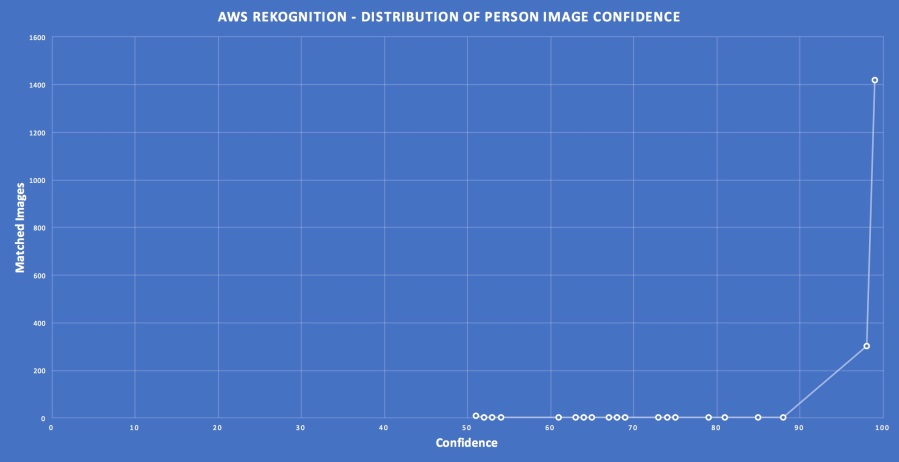 rekognition-person-label-confidence-distribution